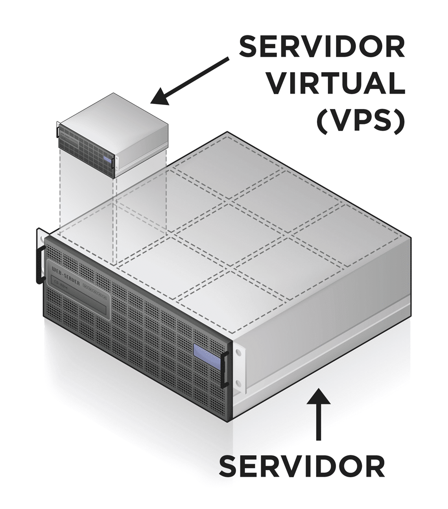 vps-servidor-virtual-privado